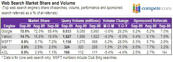 search engines market share Sept 09