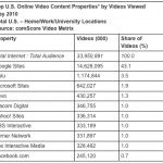 YouTube delivers 14.6 billion videos in May