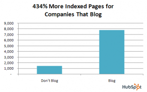 sites with blogs get 434% more indexed pages
