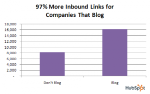 blogs get 97% more inbound links