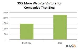 Businesses with blogs get 55% more website visitors