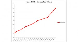 YouTube video 35 hours uploaded every minute graph