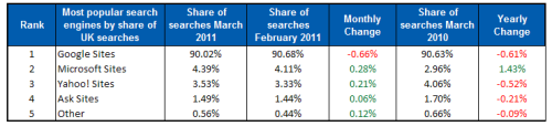 Top UK search engine latest traffic figures
