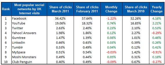 Top UK social media websites- latest traffic figures