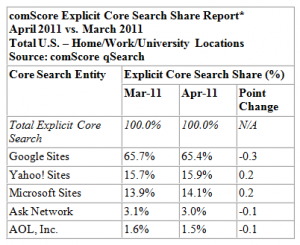Search engine latest results- Bing continues to grow at Google's expense