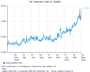 Twitter UK search traffic graph