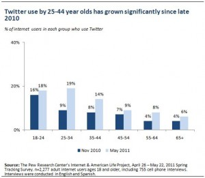 Twitter usage by those ages 25-44 has grown significantly since late 2010